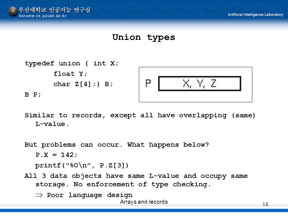 Union types typedef union { int X; float Y; char Z[4];} B; B P;